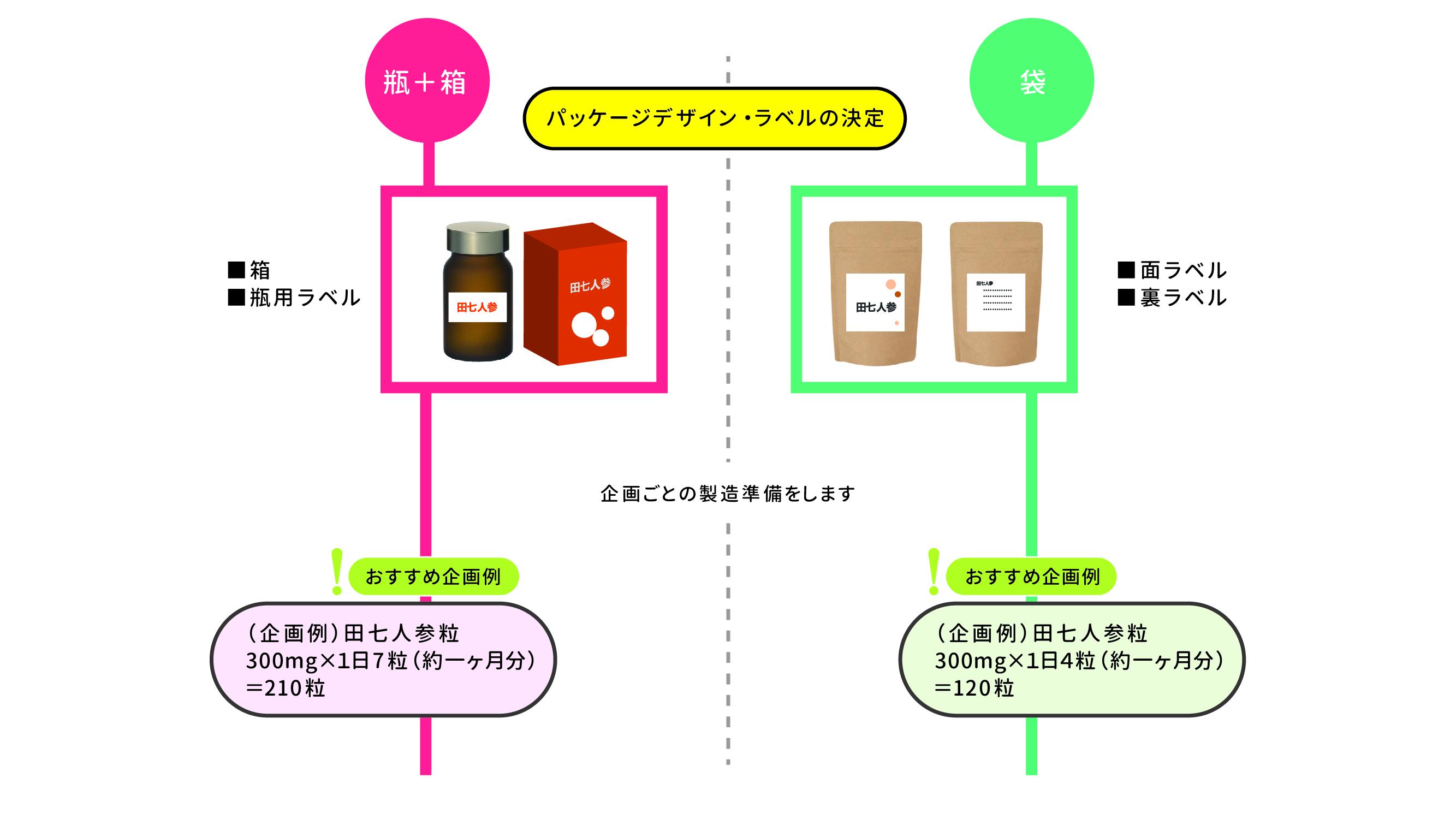 田七人参OEMシュミレーション2