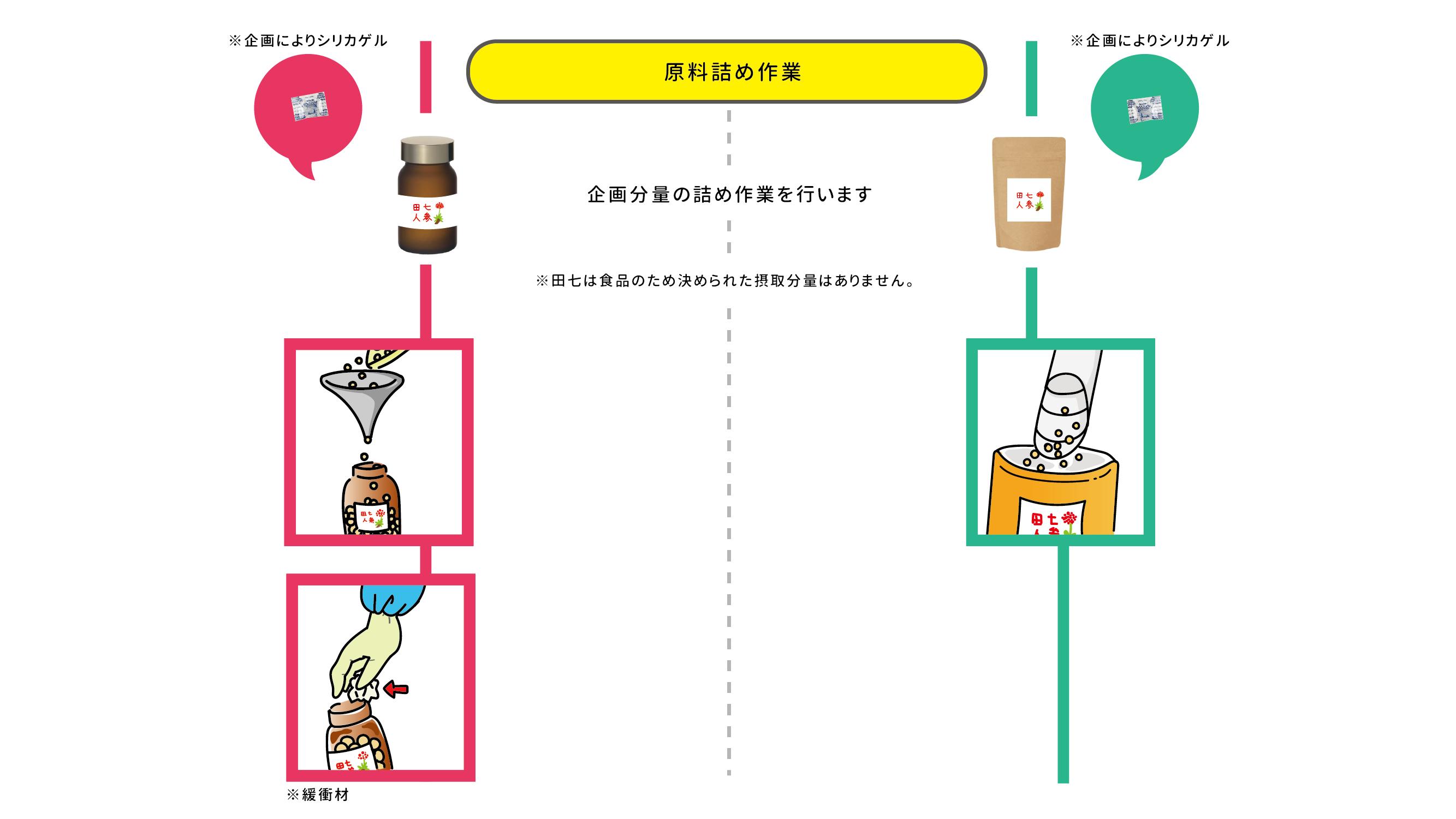 田七人参OEMシュミレーション3